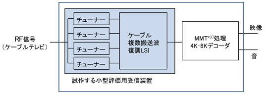 受信機の構成例と試作した小型評価用受信装置